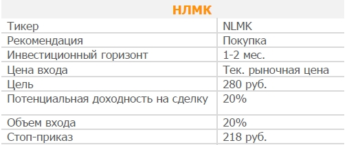 Акции НЛМК. Рекомендация - ПОКУПАТЬ