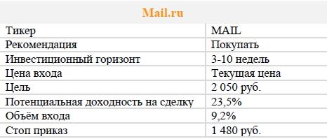 Акции Mail.ru. Рекомендация - ПОКУПАТЬ