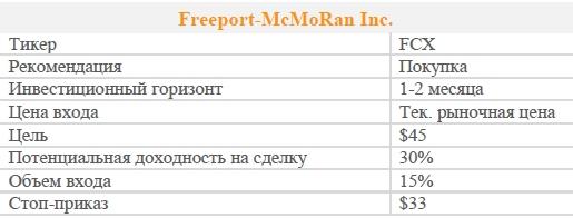 Акции Freeport-McMoRan Inc. Рекомендация - ПОКУПАТЬ