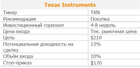 Акции Texas Instruments. Рекомендация - ПОКУПАТЬ
