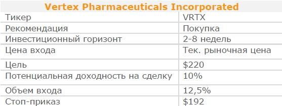 Акции Vertex Pharmaceuticals Incorporated. Рекомендация - ПОКУПАТЬ
