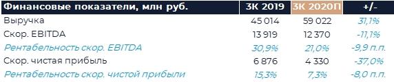 Яндекс: Прогноз финансовых результатов (3К20 GAAP)
