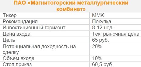 Акции ПАО «Магнитогорский металлургический комбинат». Рекомендация - ПОКУПАТЬ
