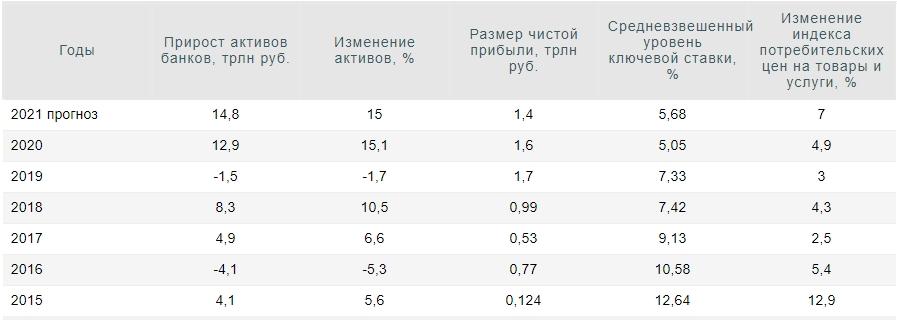 Как обуздать инфляцию в России?