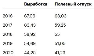 Выручка дочки «Газпрома» ежегодно падает, а прибыль растет