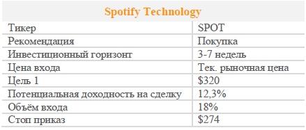Акции Spotify Technology. Рекомендация - ПОКУПАТЬ