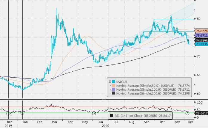 Среднесрочные покупки рубля на коррекции доллара выглядят привлекательно