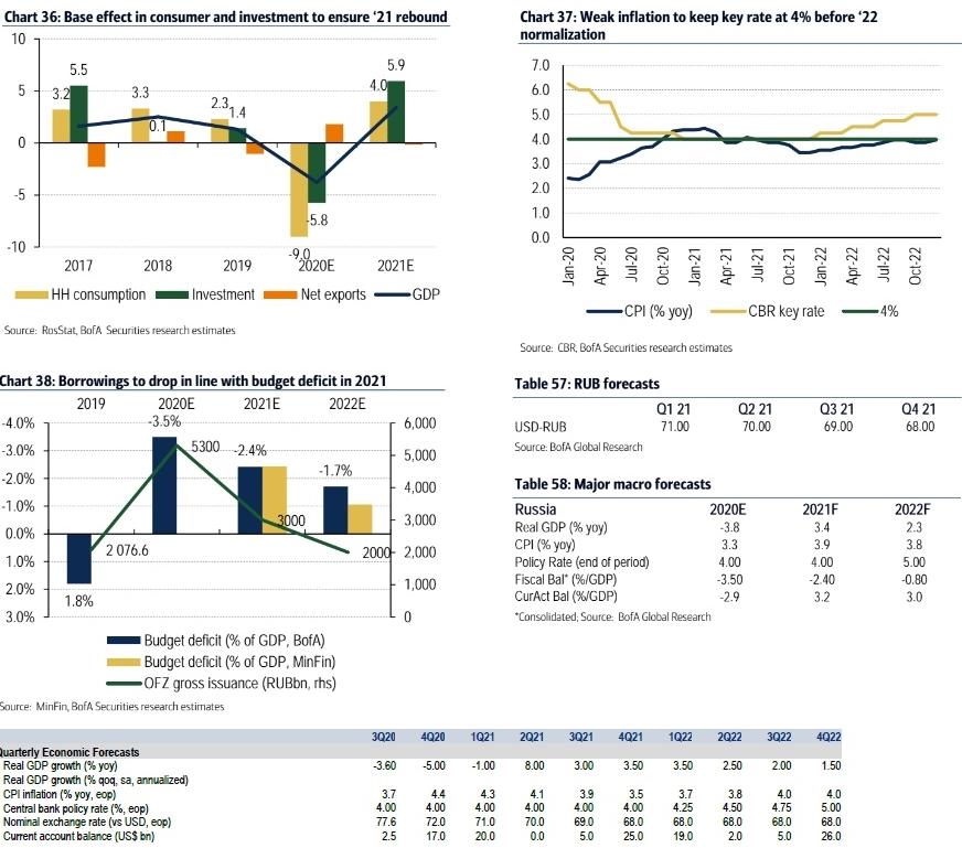 Прогнозы Bank of America по экономике России