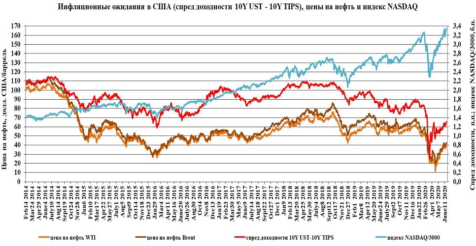 Инфляционные ожидания в США вернули цены на нефть на траекторию роста