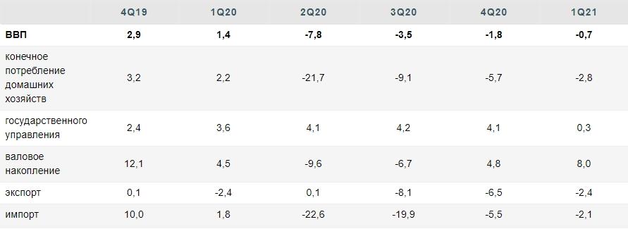 Темпы роста ВВП России в 2022 году будут постепенно замедляться