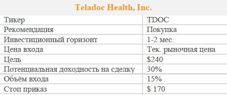 Акции Teladoc Health, Inc. Рекомендация - ПОКУПАТЬ