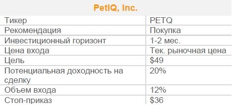 Акции PetIQ, Inc. Рекомендация - ПОКУПАТЬ