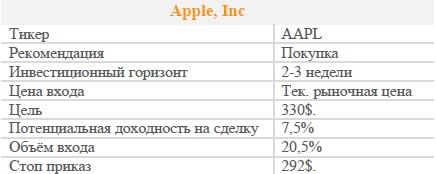 Акции Apple, Inc. Рекомендация - ПОКУПАТЬ