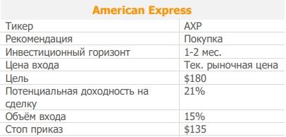 Акции American Express. Рекомендация - ПОКУПАТЬ