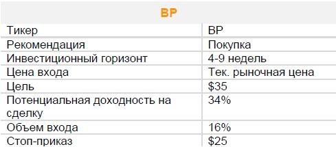 Акции BP. Рекомендация - ПОКУПАТЬ