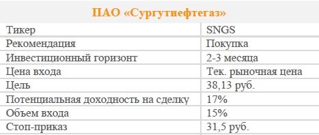 Акции ПАО «Сургутнефтегаз». Рекомендация - ПОКУПАТЬ