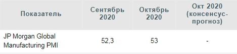 Спад производственной активности в России в октябре углубился
