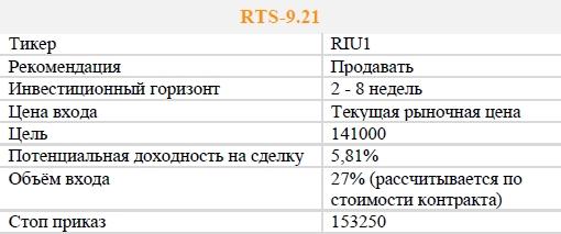 Фьючерс RTS-9.21. Рекомендация - ПРОДАВАТЬ