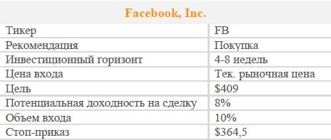 Акции Facebook, Inc. Рекомендация - ПОКУПАТЬ