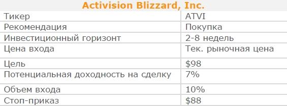 Акции Activision Blizzard, Inc.. Рекомендация - ПОКУПАТЬ