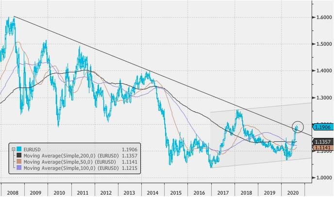Скоро на рынок могут вернуться прогнозы роста евро к доллару до 1,3000