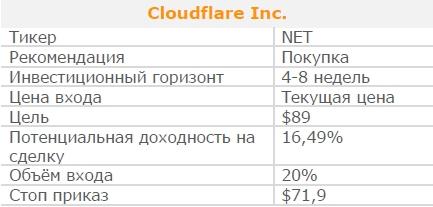 Акции Cloudflare Inc. Рекомендация - ПОКУПАТЬ