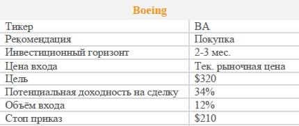 Акции Boeing. Рекомендация - ПОКУПАТЬ