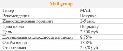 Акции Mail group. Рекомендация - ПОКУПАТЬ