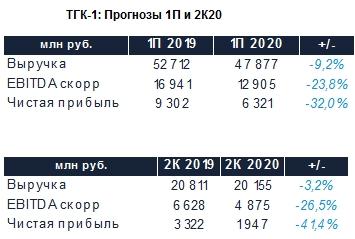 ТГК-1: Прогноз результатов (1П20 МСФО)