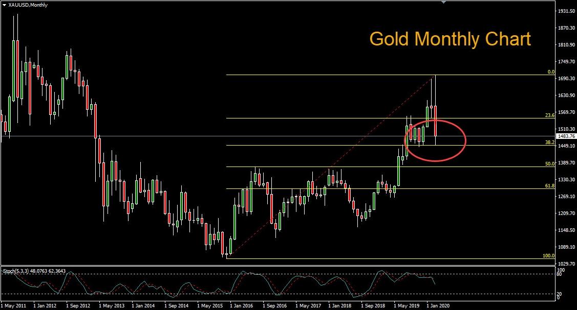 Вторник стал уже седьмым днем падения цен на золото