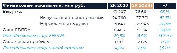 Яндекс: Прогноз финансовых результатов (2К21 GAAP)