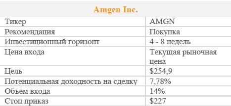 Акции Amgen Inc. Рекомендация - ПОКУПАТЬ