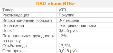 Акции ПАО «Банк ВТБ». Рекомендация - ПОКУПАТЬ