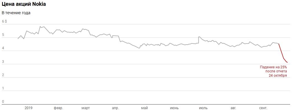 Чем сейчас занимается Nokia и почему ее акции так сильно упали