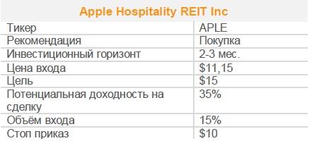 Акции Apple Hospitality REIT Inc. Рекомендация - ПОКУПАТЬ
