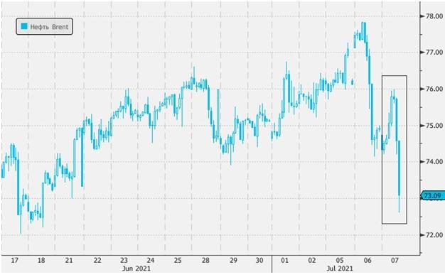 У роста и резкого падения цен на нефть в среду может быть одна и та же причина