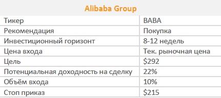 Акции Alibaba Group. Рекомендация - ПОКУПАТЬ