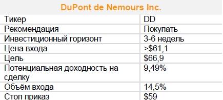 Акции DuPont de Nemours Inc. Рекомендация - ПОКУПАТЬ