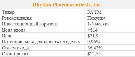 Акции Rhythm Pharmaceuticals, Inc. Рекомендация - ПОКУПАТЬ