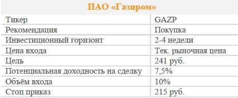 Акции ПАО «Газпром». Рекомендация - ПОКУПАТЬ