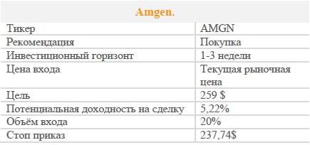 Акции Amgen. Рекомендация - ПОКУПАТЬ