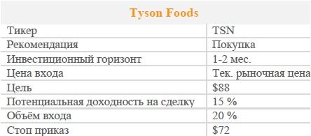 Акции Tyson Foods. Рекомендация - ПОКУПАТЬ