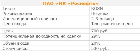 Акции ПАО «НК «Роснефть». Рекомендация - ПОКУПАТЬ