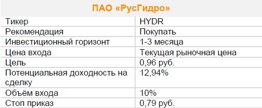 Акции ПАО «РусГидро». Рекомендация - ПОКУПАТЬ