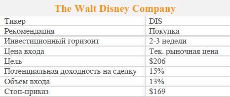 Акции The Walt Disney Company. Рекомендация - ПОКУПАТЬ