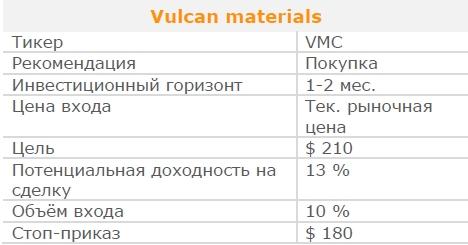 Акции Vulcan materials. Рекомендация - ПОКУПАТЬ