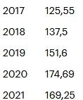 Цены на продукцию «Черкизово» выросли, а продажи упали