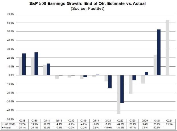 Сезон отчётностей в США: чего ожидать инвесторам