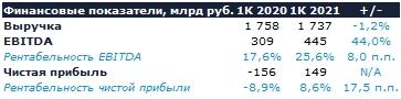 Роснефть: Обзор финансовых результатов (1К 2021 МСФО)