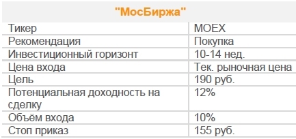 Акции МосБиржа. Рекомендация - ПОКУПАТЬ